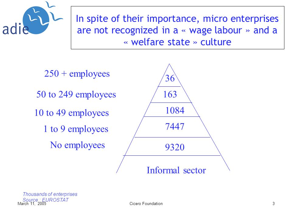 March 11, 2005Cicero Foundation3 36 163 1084 7447 9320 Informal sector 250 + employees 50 to 249 employees 10 to 49 employees 1 to 9 employees No employees Thousands of enterprises Source : EUROSTAT In spite of their importance, micro enterprises are not recognized in a « wage labour » and a « welfare state » culture