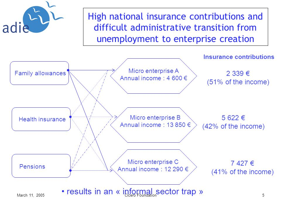 March 11, 2005Cicero Foundation5 results in an « informal sector trap » Family allowances Health insurance Pensions Micro enterprise B Annual income : 13 850 Micro enterprise A Annual income : 4 600 Micro enterprise C Annual income : 12 290 Insurance contributions 2 339 (51% of the income) 5 622 (42% of the income) 7 427 (41% of the income) High national insurance contributions and difficult administrative transition from unemployment to enterprise creation