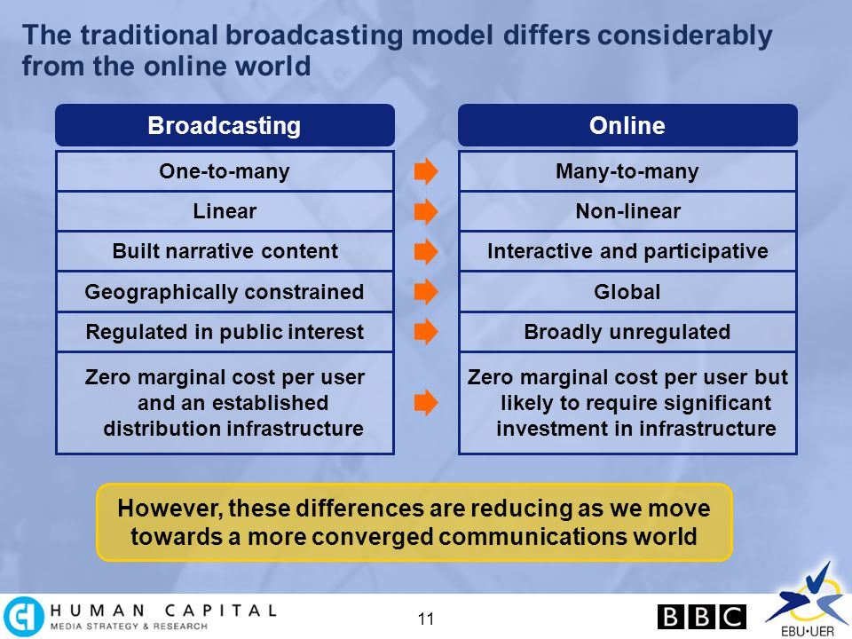 11 The traditional broadcasting model differs considerably from the online world One-to-many Broadcasting Many-to-many Online LinearNon-linear Built narrative contentInteractive and participative Geographically constrainedGlobal Regulated in public interestBroadly unregulated Zero marginal cost per user and an established distribution infrastructure Zero marginal cost per user but likely to require significant investment in infrastructure However, these differences are reducing as we move towards a more converged communications world