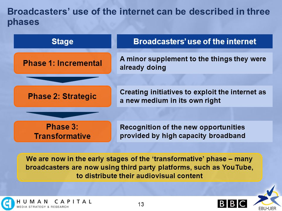13 Broadcasters use of the internet can be described in three phases StageBroadcasters use of the internet Phase 1: Incremental A minor supplement to the things they were already doing Phase 2: Strategic Creating initiatives to exploit the internet as a new medium in its own right Phase 3: Transformative Recognition of the new opportunities provided by high capacity broadband We are now in the early stages of the transformative phase – many broadcasters are now using third party platforms, such as YouTube, to distribute their audiovisual content