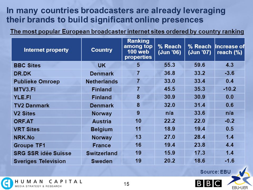 15 In many countries broadcasters are already leveraging their brands to build significant online presences Source: EBU The most popular European broadcaster internet sites ordered by country ranking Internet propertyCountry Ranking among top 100 web properties BBC SitesUK 5 DR.DKDenmark 7 Publieke OmroepNetherlands 7 MTV3.FIFinland 7 YLE.FIFinland 8 TV2 DanmarkDenmark 8 V2 SitesNorway 9 ORF.ATAustria 10 VRT SitesBelgium 11 NRK.NoNorway 13 Groupe TF1France 16 SRG SSR idée SuisseSwitzerland 19 Sveriges TelevisionSweden 19 % Reach (Jun 06) % Reach (Jun 07) Increase of reach (%) 55.359.64.3 36.833.2-3.6 33.033.40.4 45.535.3-10.2 30.9 0.0 32.031.40.6 n/a33.6n/a 22.222.0-0.2 18.919.40.5 27.028.41.4 19.423.84.4 15.917.31.4 20.218.6-1.6