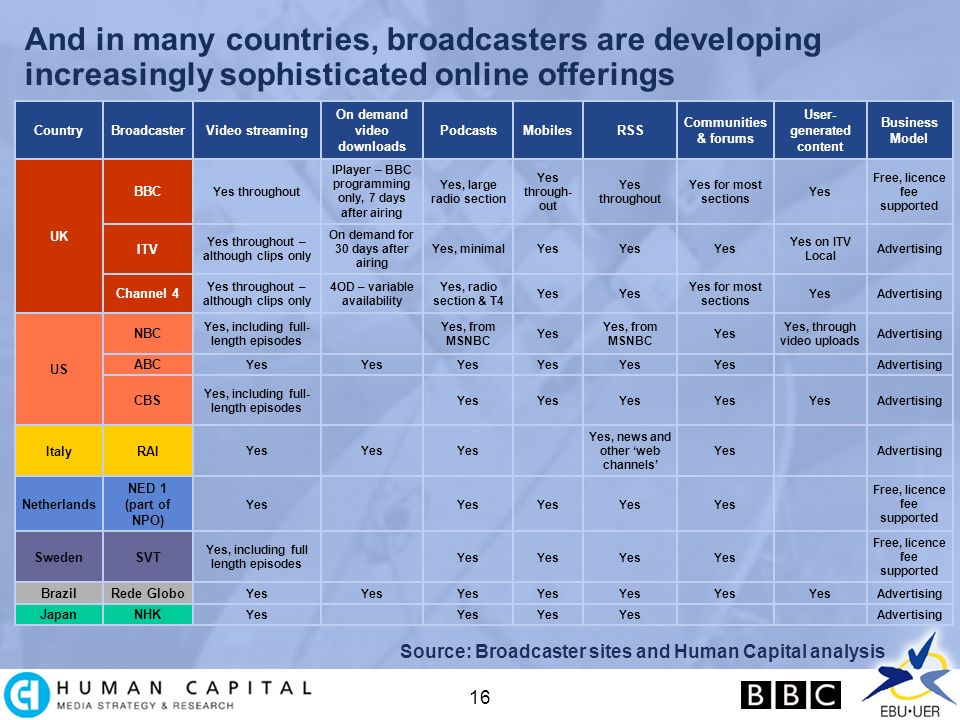 16 And in many countries, broadcasters are developing increasingly sophisticated online offerings Source: Broadcaster sites and Human Capital analysis Advertising Yes on ITV Local Yes Yes, minimal On demand for 30 days after airing Yes throughout – although clips only ITV AdvertisingYes Yes for most sections Yes Yes, radio section & T4 4OD – variable availability Yes throughout – although clips only Channel 4 AdvertisingYes NHKJapan AdvertisingYes Rede GloboBrazil Free, licence fee supported Yes Yes, including full length episodes SVTSweden Free, licence fee supported Yes NED 1 (part of NPO) Netherlands AdvertisingYes Yes, news and other web channels Yes RAIItaly AdvertisingYes Yes, including full- length episodes CBS AdvertisingYes ABC Advertising Yes, through video uploads Yes Yes, from MSNBC Yes Yes, from MSNBC Yes, including full- length episodes NBC US Free, licence fee supported Yes Yes for most sections Yes throughout Yes through- out Yes, large radio section IPlayer – BBC programming only, 7 days after airing Yes throughout BBC UK Business Model User- generated content Communities & forums RSSMobilesPodcasts On demand video downloads Video streamingBroadcasterCountry