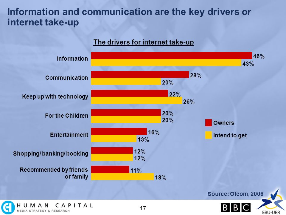 17 Information and communication are the key drivers or internet take-up The drivers for internet take-up Source: Ofcom, 2006 18% 11% 12% 13% 16% 20% 26% 22% 20% 28% 43% 46% Recommended by friends or family Shopping/ banking/ booking Entertainment For the Children Keep up with technology Communication Information Owners Intend to get