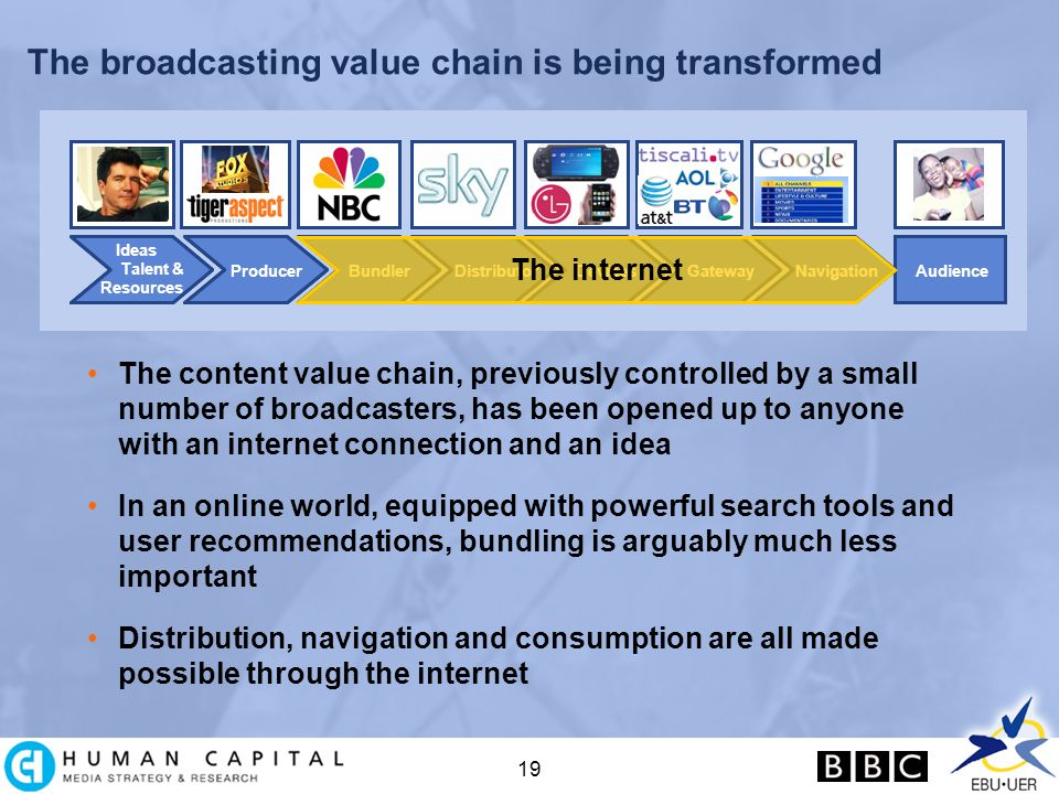 19 The broadcasting value chain is being transformed DistributorBundlerProducerTalent & Resources DevicesAudienceNavigationGatewayDistributorBundlerProducerTalent & Resources DevicesAudienceNavigationGatewayDistributorBundlerProducerTalent & Resources DevicesAudienceDistributorBundlerProducer Talent & Resources DevicesAudienceNavigationGatewayDistributorBundlerProducer The internet The content value chain, previously controlled by a small number of broadcasters, has been opened up to anyone with an internet connection and an idea In an online world, equipped with powerful search tools and user recommendations, bundling is arguably much less important Distribution, navigation and consumption are all made possible through the internet Ideas