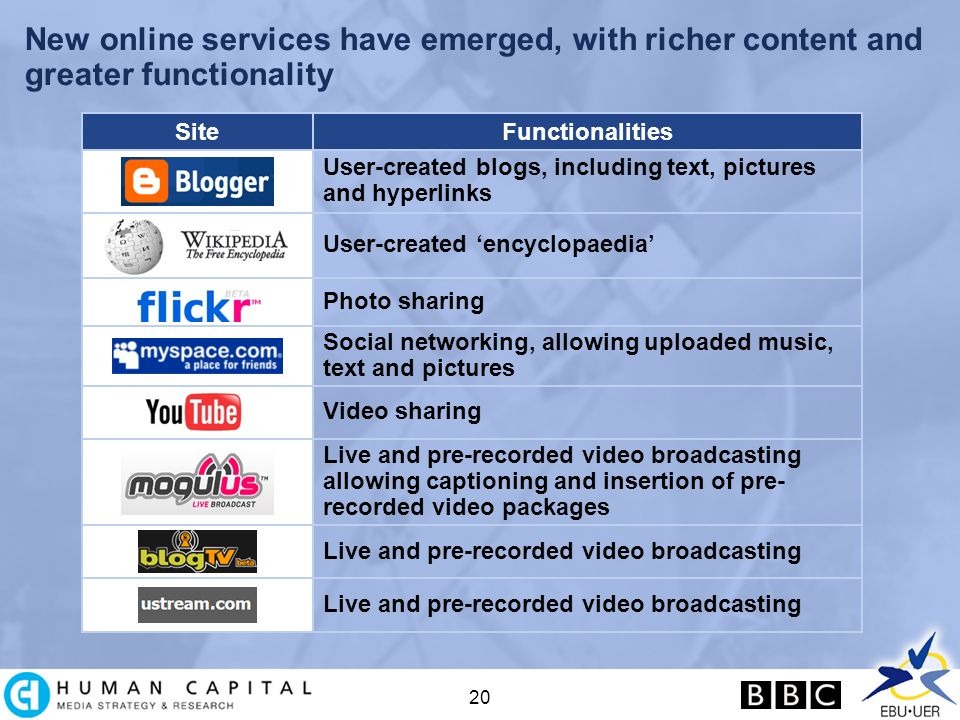 20 New online services have emerged, with richer content and greater functionality Live and pre-recorded video broadcasting User-created blogs, including text, pictures and hyperlinks User-created encyclopaedia Photo sharing Social networking, allowing uploaded music, text and pictures Video sharing Live and pre-recorded video broadcasting allowing captioning and insertion of pre- recorded video packages Live and pre-recorded video broadcasting SiteFunctionalities