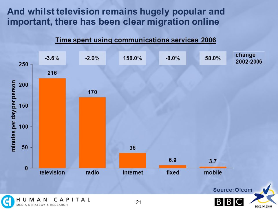 21 And whilst television remains hugely popular and important, there has been clear migration online Source: Ofcom 216 170 36 6.9 3.7 0 50 100 150 200 250 televisionradiointernetfixedmobile minutes per day per person Time spent using communications services 2006 -3.6%-2.0%158.0%-8.0%58.0% change 2002-2006