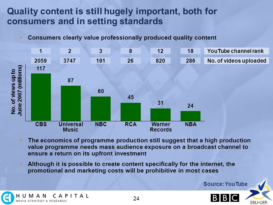 24 Quality content is still hugely important, both for consumers and in setting standards Consumers clearly value professionally produced quality content Source: YouTube No.