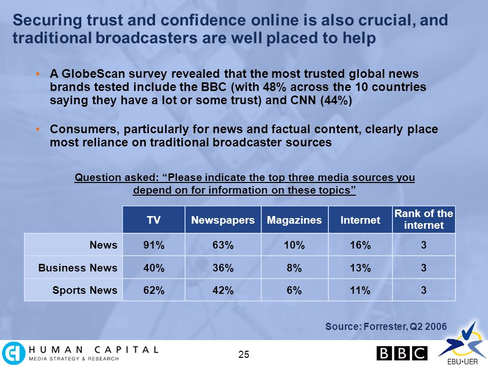 25 Securing trust and confidence online is also crucial, and traditional broadcasters are well placed to help Question asked: Please indicate the top three media sources you depend on for information on these topics Source: Forrester, Q2 2006 A GlobeScan survey revealed that the most trusted global news brands tested include the BBC (with 48% across the 10 countries saying they have a lot or some trust) and CNN (44%) Consumers, particularly for news and factual content, clearly place most reliance on traditional broadcaster sources News TVNewspapersMagazinesInternet Rank of the internet 91%63%10%16%3 Business News40%36%8%13%3 Sports News62%42%6%11%3