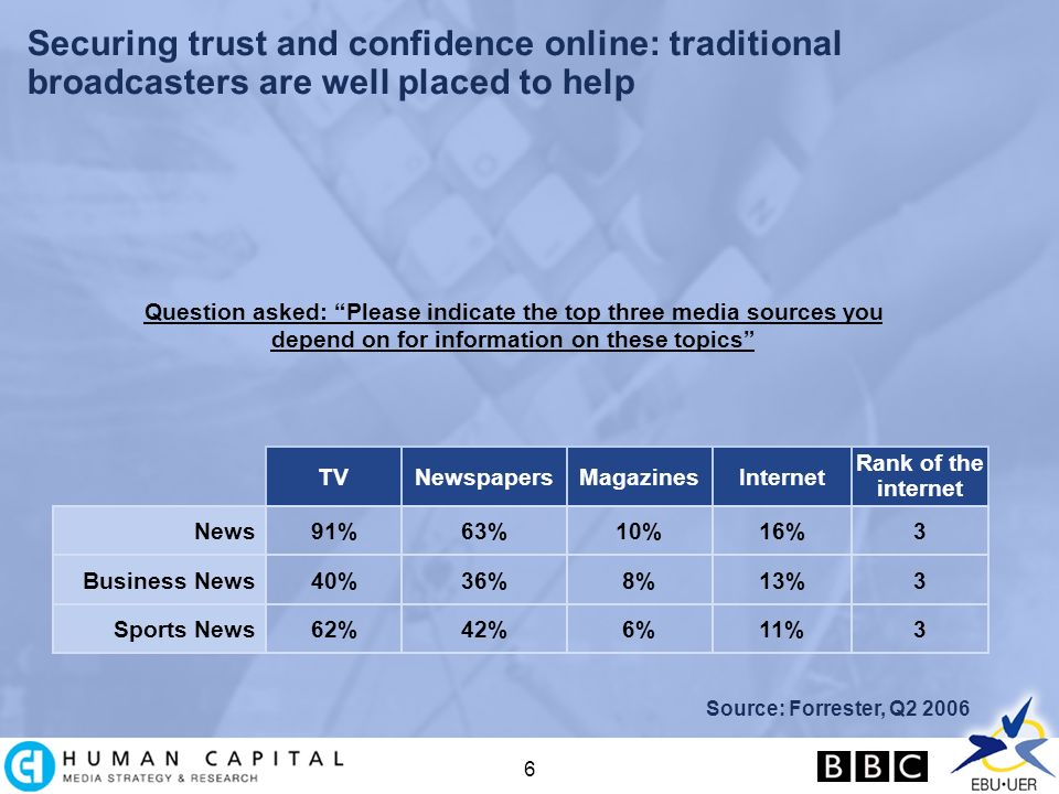 6 Securing trust and confidence online: traditional broadcasters are well placed to help Question asked: Please indicate the top three media sources you depend on for information on these topics Source: Forrester, Q2 2006 News TVNewspapersMagazinesInternet Rank of the internet 91%63%10%16%3 Business News40%36%8%13%3 Sports News62%42%6%11%3