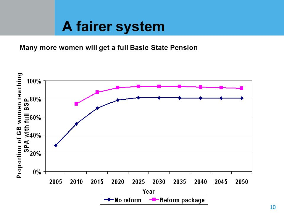 10 A fairer system Many more women will get a full Basic State Pension