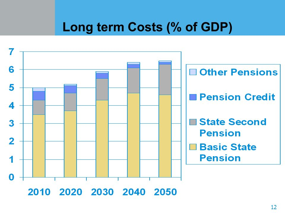12 Long term Costs (% of GDP)
