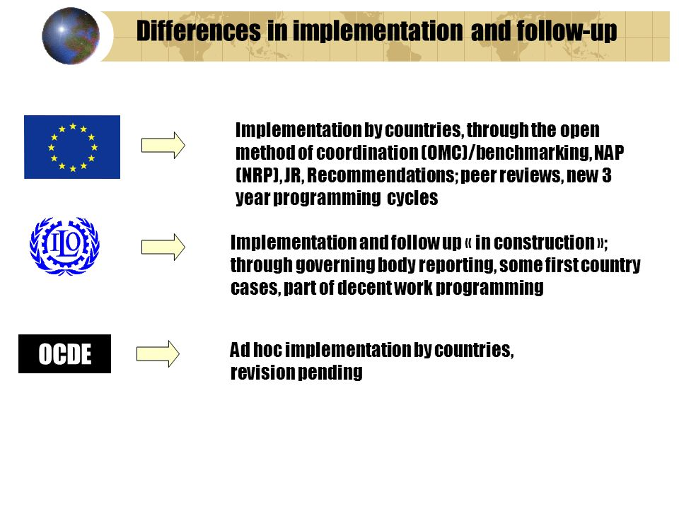 Differences in implementation and follow-up OCDE Implementation by countries, through the open method of coordination (OMC)/benchmarking, NAP (NRP), JR, Recommendations; peer reviews, new 3 year programming cycles Implementation and follow up « in construction »; through governing body reporting, some first country cases, part of decent work programming Ad hoc implementation by countries, revision pending