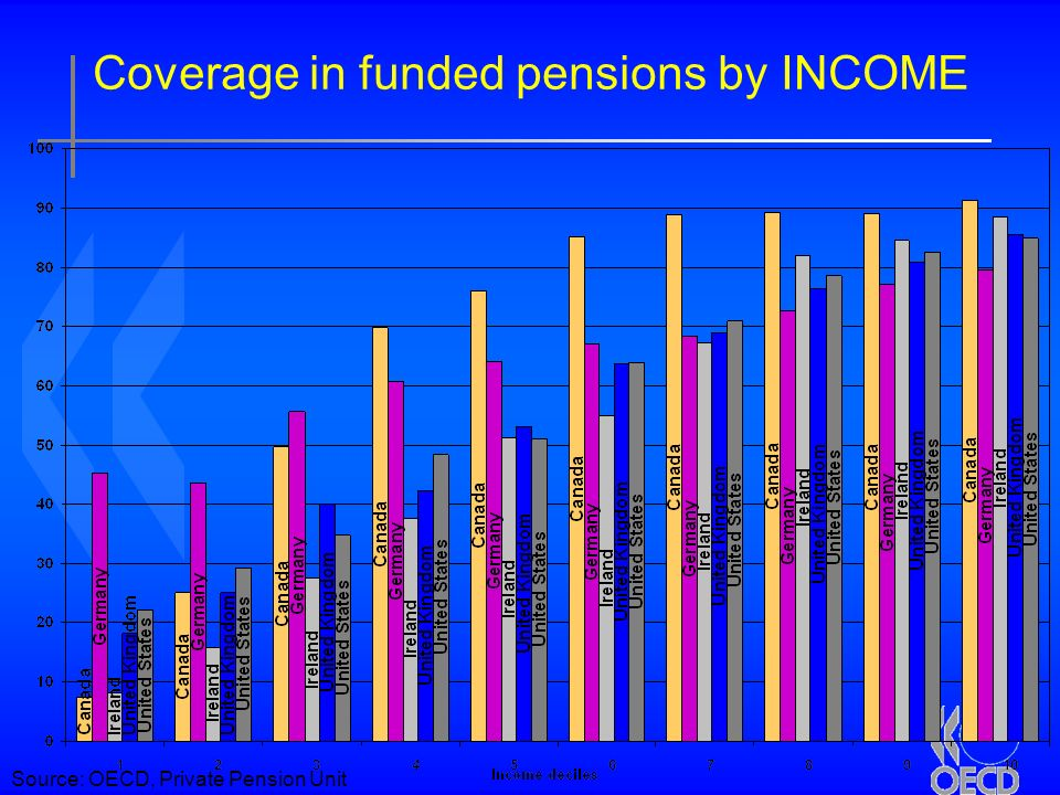 19 Coverage in funded pensions by INCOME Source: OECD, Private Pension Unit