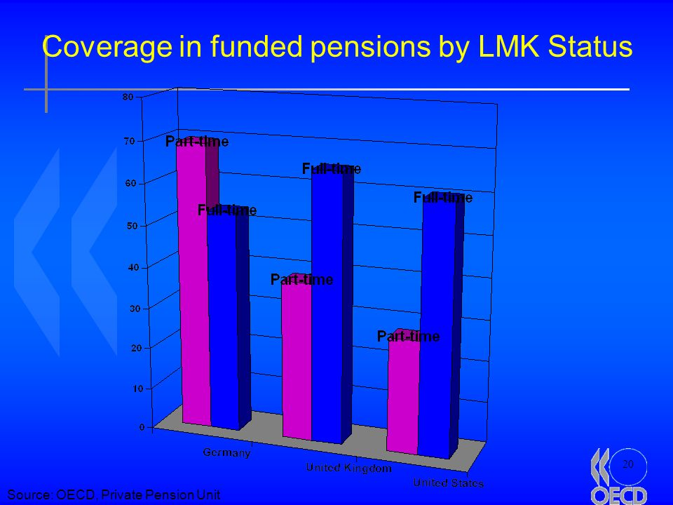 20 Coverage in funded pensions by LMK Status Source: OECD, Private Pension Unit