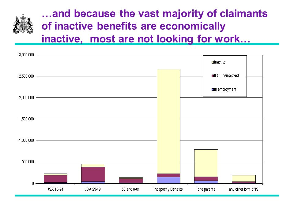 …and because the vast majority of claimants of inactive benefits are economically inactive, most are not looking for work…