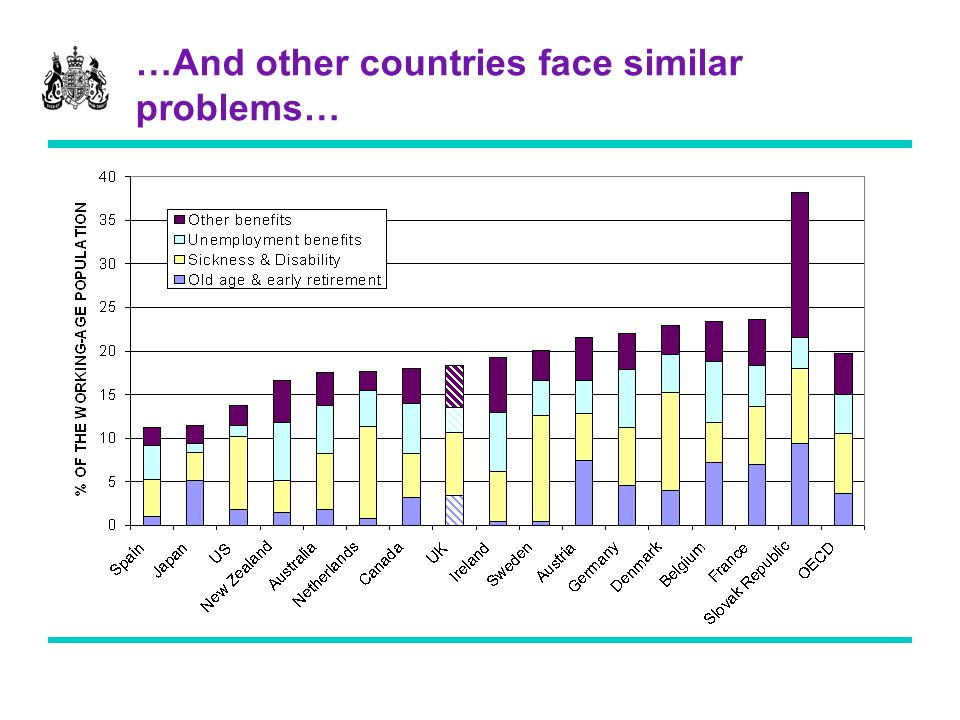 …And other countries face similar problems…