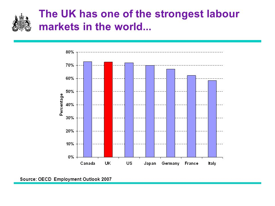 The UK has one of the strongest labour markets in the world... Source: OECD Employment Outlook 2007