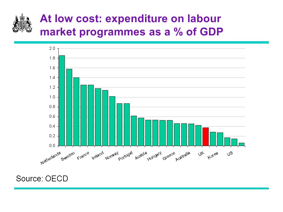 At low cost: expenditure on labour market programmes as a % of GDP Source: OECD