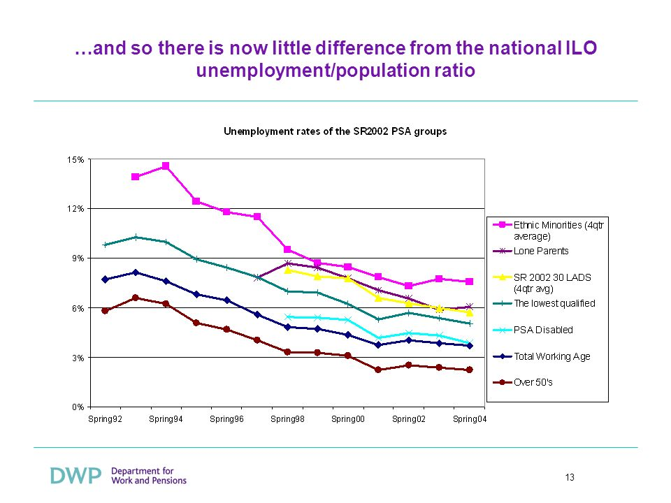 13 …and so there is now little difference from the national ILO unemployment/population ratio