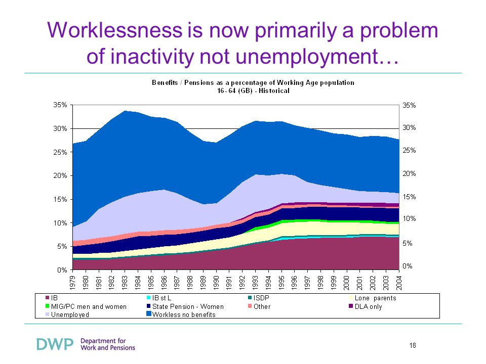 18 Worklessness is now primarily a problem of inactivity not unemployment…