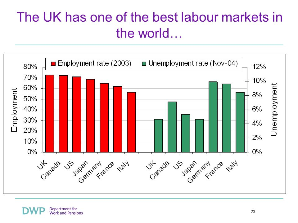 23 The UK has one of the best labour markets in the world…