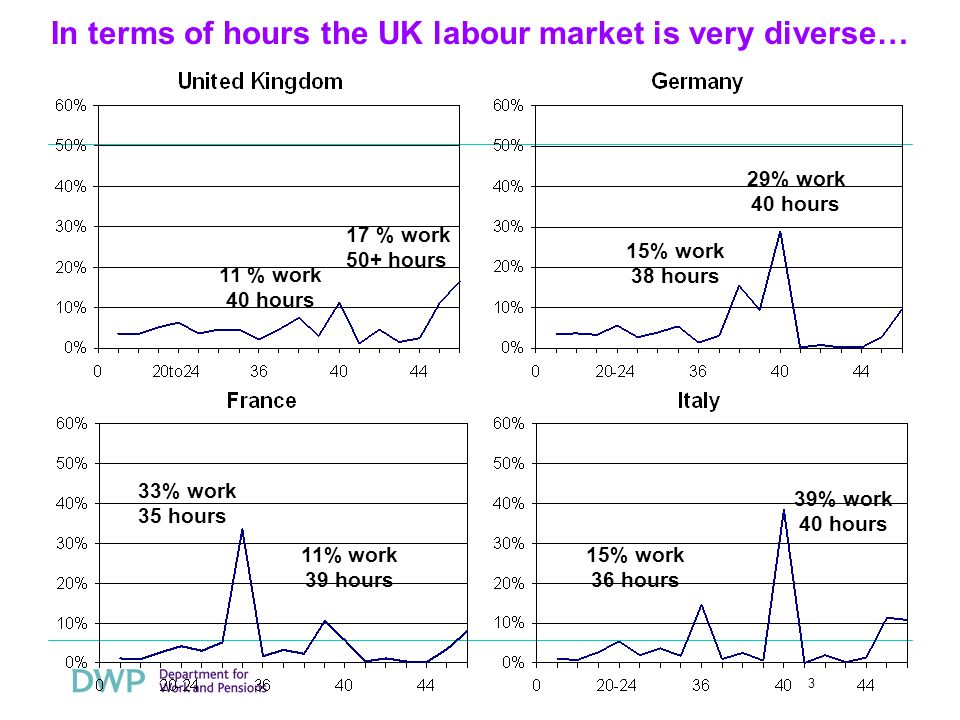 3 In terms of hours the UK labour market is very diverse… 11 % work 40 hours 15% work 38 hours 29% work 40 hours 11% work 39 hours 15% work 36 hours 39% work 40 hours 33% work 35 hours 17 % work 50+ hours