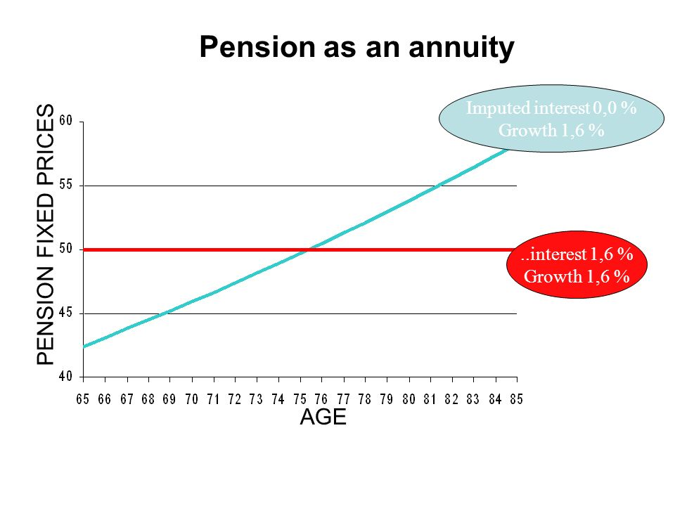 ..interest 1,6 % Growth 1,6 % Imputed interest 0,0 % Growth 1,6 % PENSION FIXED PRICES AGE Pension as an annuity