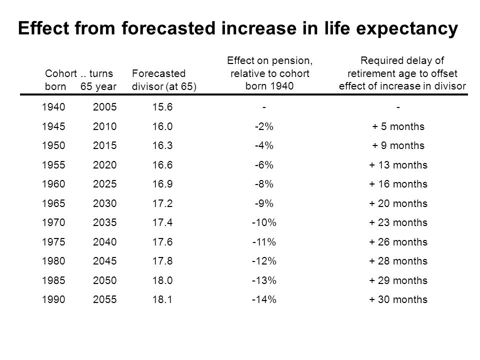 Effect from forecasted increase in life expectancy Cohort born..