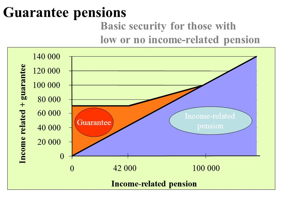 Guarantee pensions Basic security for those with low or no income-related pension 0 20 000 40 000 60 000 80 000 100 000 120 000 140 000 0 Income-related pension Income related + guarantee 42 000100 000 Income-related pension Guarantee 0 20 000 40 000 60 000 80 000 100 000 120 000 140 000 0 Income-related pension Income related + guarantee 42 000100 000 Income-related pension Guarantee