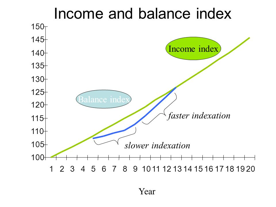 100 105 110 115 120 125 130 135 140 145 150 1234567891011121314151617181920 Income index Balance index slower indexation faster indexation Year Income and balance index