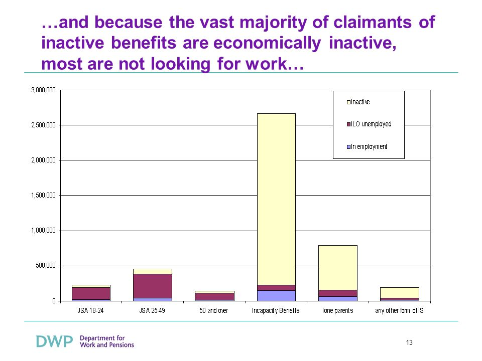 13 …and because the vast majority of claimants of inactive benefits are economically inactive, most are not looking for work…
