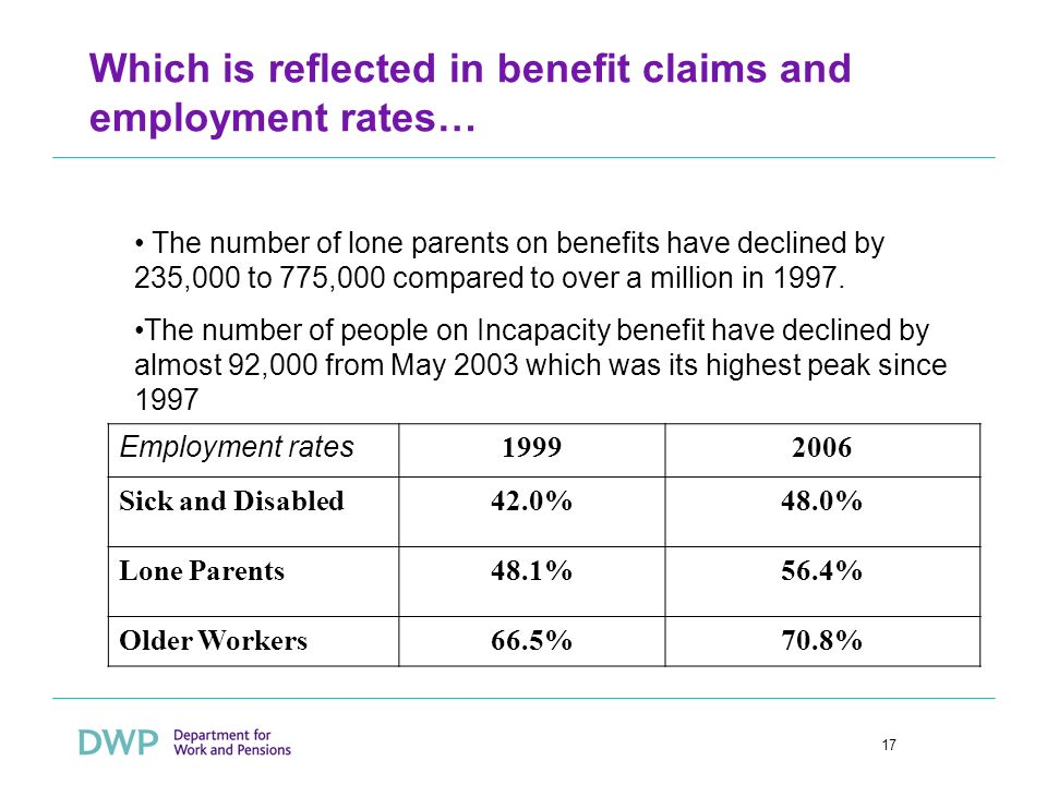 17 Which is reflected in benefit claims and employment rates… The number of lone parents on benefits have declined by 235,000 to 775,000 compared to over a million in 1997.