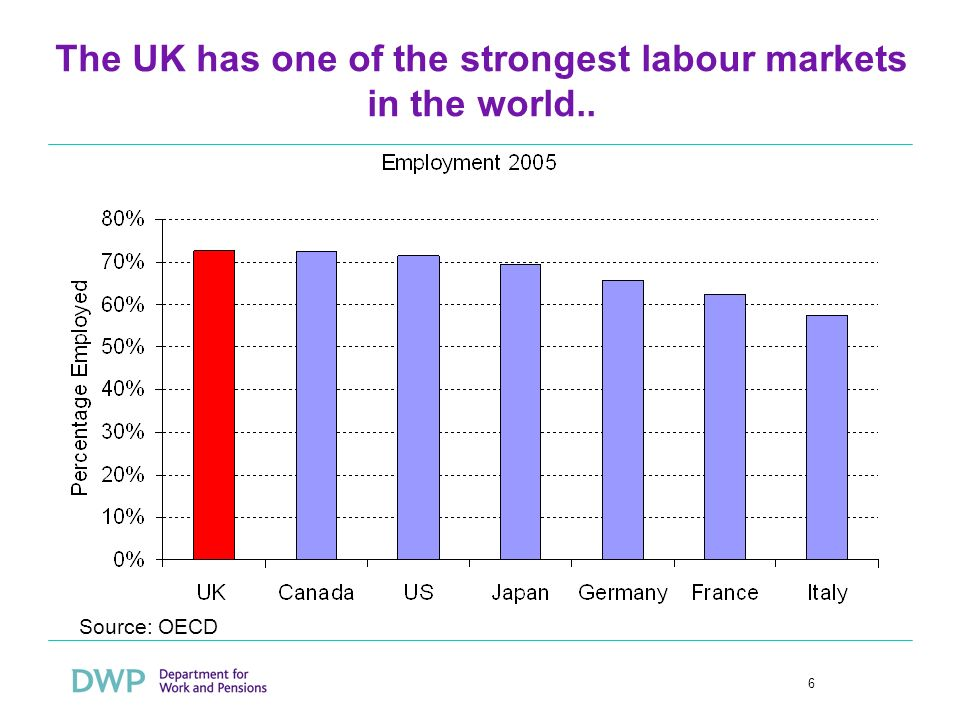 6 The UK has one of the strongest labour markets in the world.. Source: OECD