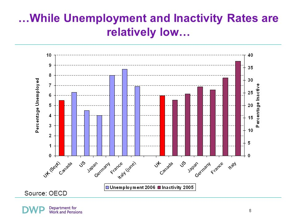8 …While Unemployment and Inactivity Rates are relatively low… Source: OECD