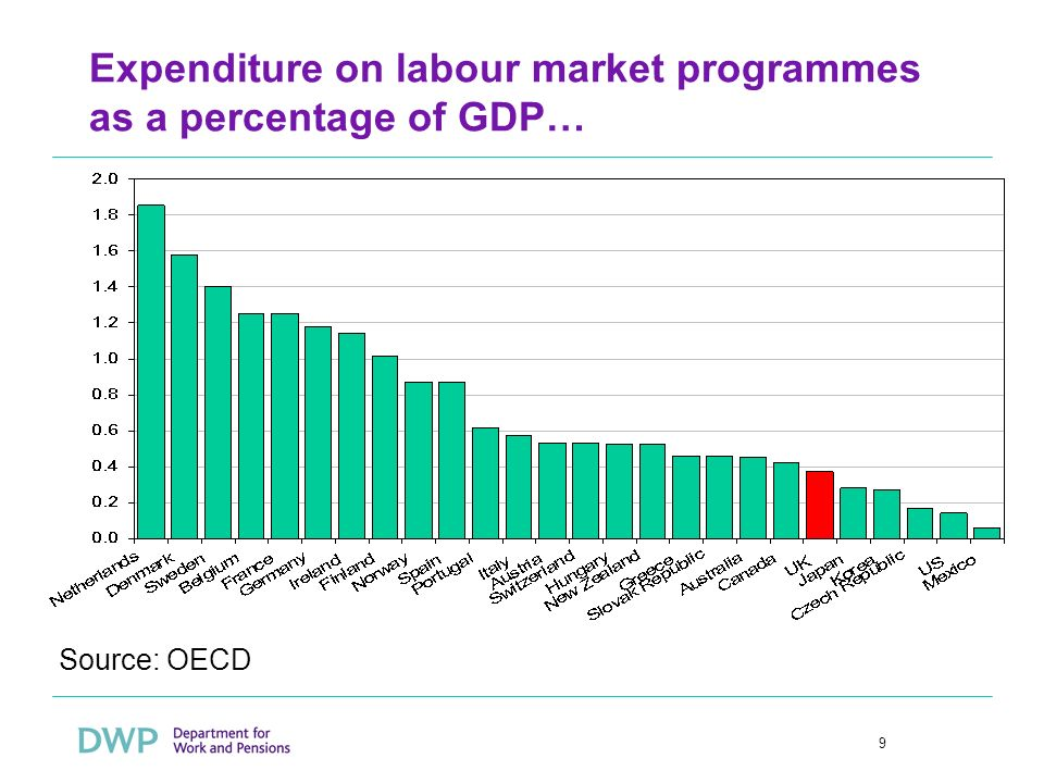 9 Expenditure on labour market programmes as a percentage of GDP… Source: OECD