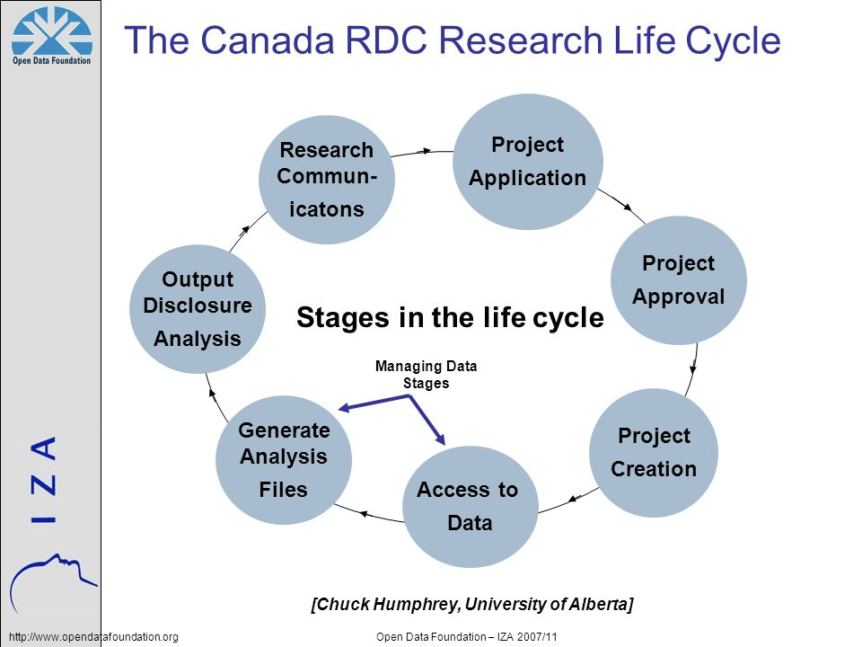 http://www.opendatafoundation.orgOpen Data Foundation – IZA 2007/11 Project Application Project Approval Project Creation Access to Data Generate Analysis Files Output Disclosure Analysis Research Commun- icatons Stages in the life cycle The Canada RDC Research Life Cycle [Chuck Humphrey, University of Alberta] Managing Data Stages