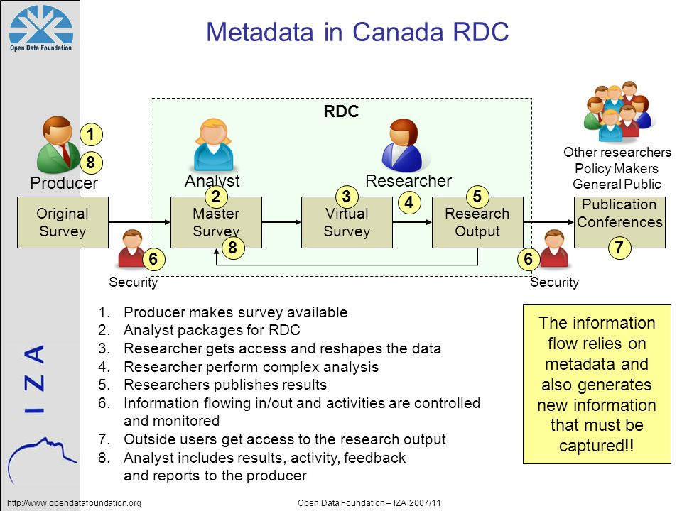 http://www.opendatafoundation.orgOpen Data Foundation – IZA 2007/11 Metadata in Canada RDC RDC Producer Analyst Researcher Original Survey Master Survey Virtual Survey Research Output Security Other researchers Policy Makers General Public … Publication Conferences … Security 1.Producer makes survey available 2.Analyst packages for RDC 3.Researcher gets access and reshapes the data 4.Researcher perform complex analysis 5.Researchers publishes results 6.Information flowing in/out and activities are controlled and monitored 7.Outside users get access to the research output 8.Analyst includes results, activity, feedback and reports to the producer The information flow relies on metadata and also generates new information that must be captured!.