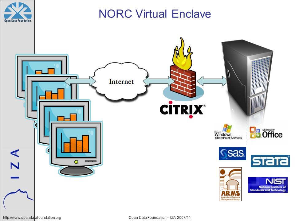 http://www.opendatafoundation.orgOpen Data Foundation – IZA 2007/11 NORC Virtual Enclave
