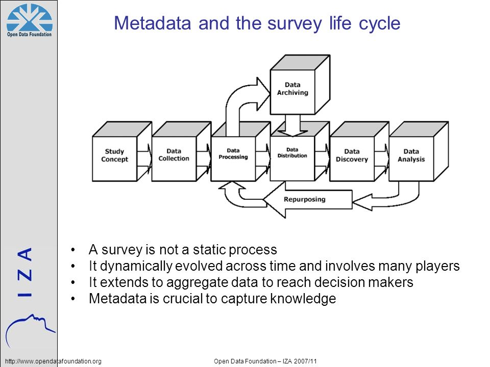 http://www.opendatafoundation.orgOpen Data Foundation – IZA 2007/11 Metadata and the survey life cycle A survey is not a static process It dynamically evolved across time and involves many players It extends to aggregate data to reach decision makers Metadata is crucial to capture knowledge