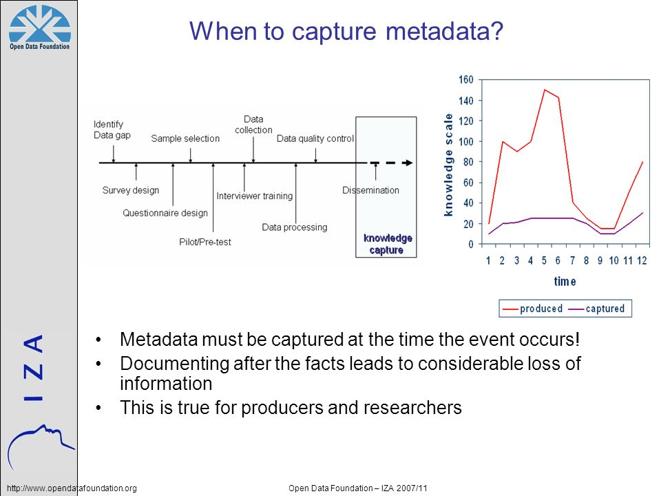 http://www.opendatafoundation.orgOpen Data Foundation – IZA 2007/11 When to capture metadata.