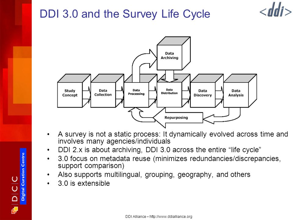 DDI Alliance – http://www.ddialliance.org DDI 3.0 and the Survey Life Cycle A survey is not a static process: It dynamically evolved across time and involves many agencies/individuals DDI 2.x is about archiving, DDI 3.0 across the entire life cycle 3.0 focus on metadata reuse (minimizes redundancies/discrepancies, support comparison) Also supports multilingual, grouping, geography, and others 3.0 is extensible