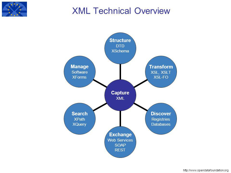 http://www.opendatafoundation.org XML Technical Overview Capture XML Structure DTD XSchema Transform XSL, XSLT XSL-FO Discover Registries Databases Exchange Web Services SOAP REST Search XPath XQuery Manage Software XForms