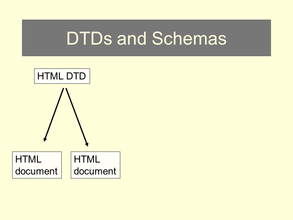 DTDs and Schemas HTML document HTML DTD HTML document