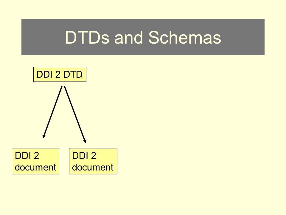 DTDs and Schemas DDI 2 document DDI 2 DTD DDI 2 document