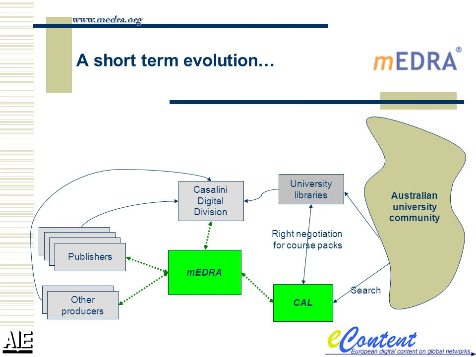 A short term evolution… www.medra.org Australian university community University libraries mEDRA Casalini Digital Division Publishers Other producers CAL Right negotiation for course packs Search