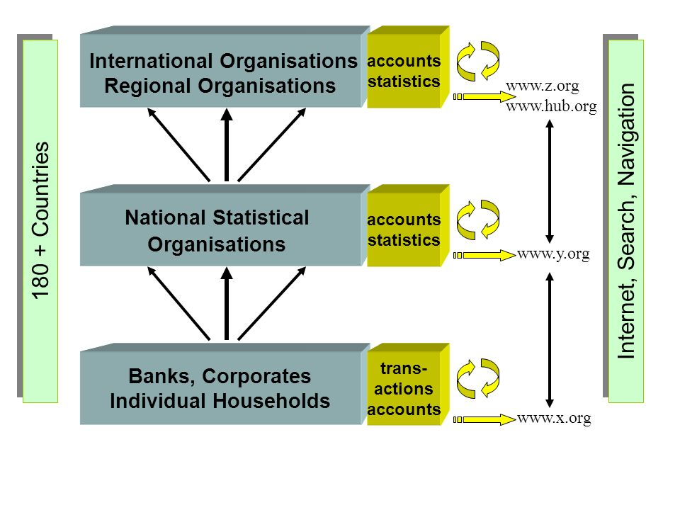 International Organisations Regional Organisations accounts statistics Banks, Corporates Individual Households trans- actions accounts National Statistical Organisations accounts statistics 180 + Countries Internet, Search, Navigation www.z.org www.hub.org www.x.org www.y.org
