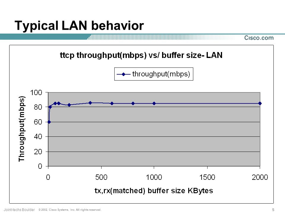 55Joint-techs Boulder © 2002, Cisco Systems, Inc. All rights reserved. 5 Typical LAN behavior