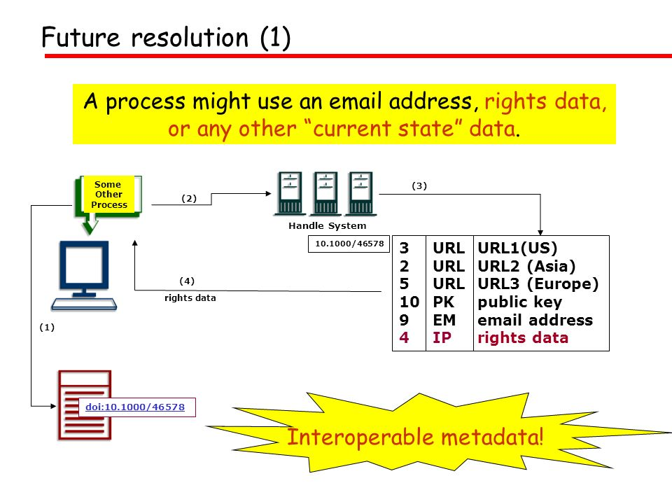 A process might use an email address, rights data, or any other current state data.
