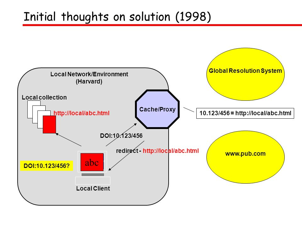 Web Browser Local Client Local collection Global Resolution System DOI:10.123/456.