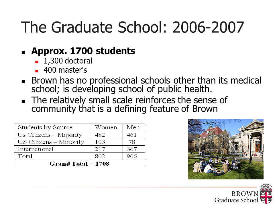 The Graduate School: 2006-2007 Approx.
